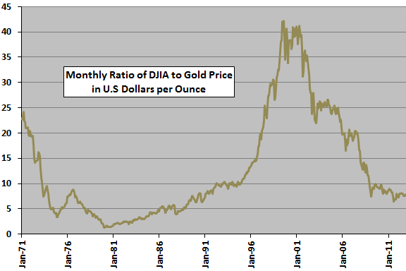DJIA-gold-ratio