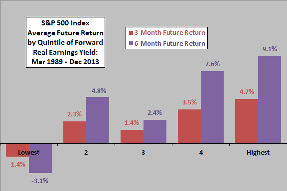 REY-SP500-future-return-by-real-earnings-yield-quintil