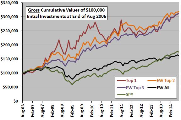 SACEMS-cumulative-performance