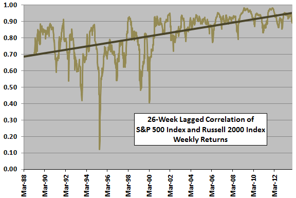 SP500-R2000-return-correlation-trend