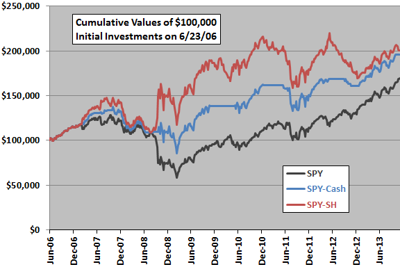 big-small-correlation-strategy-SPY-SH