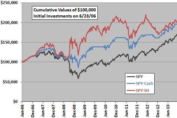big-small-correlation-strategy-SPY-SH