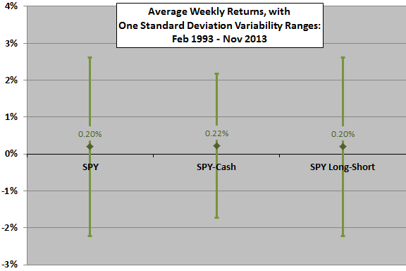 big-small-correlation-strategy-SPY-monthly-stats