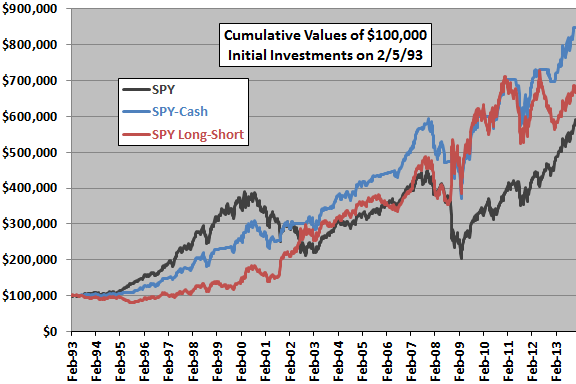 big-small-correlation-strategy-SPY