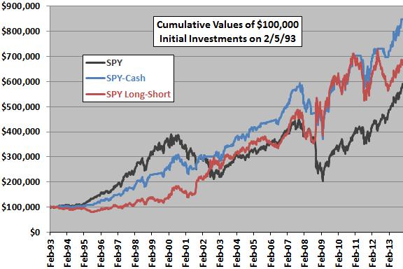 big-small-correlation-strategy-SPY