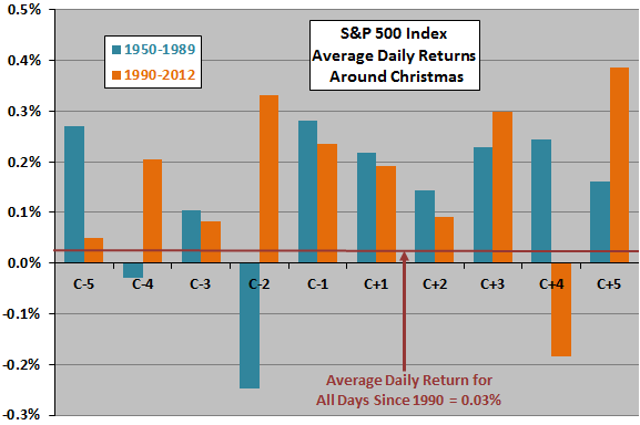 SP500-returns-around-Christmas-subperiods