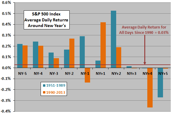 SP500-returns-around-New-Years-Day-subperiods