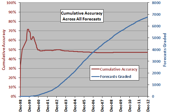 cumulative-forecasting-accuracy