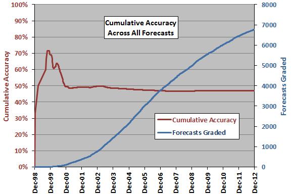 cumulative-forecasting-accuracy