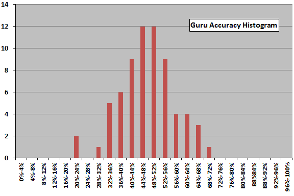 guru-accuracy-histogram