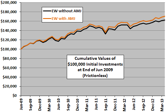 AMJ-diversification-cumulative