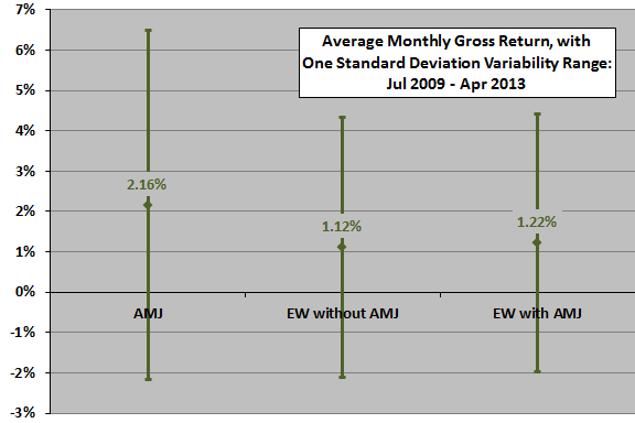 AMJ-diversification-monthly-stats