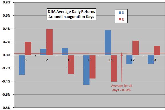 djia-returns-around-inauguration-days-parties