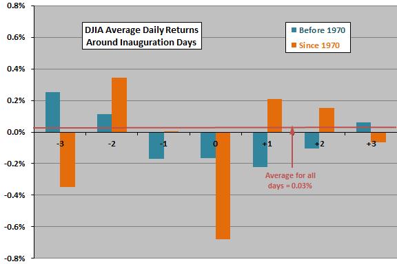 djia-returns-around-inauguration-days-subperiods