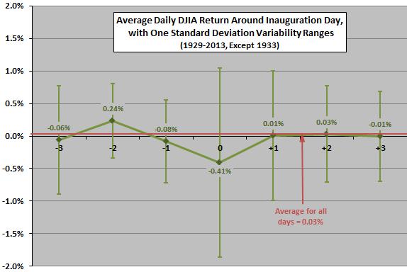 djia-returns-around-inauguration-days