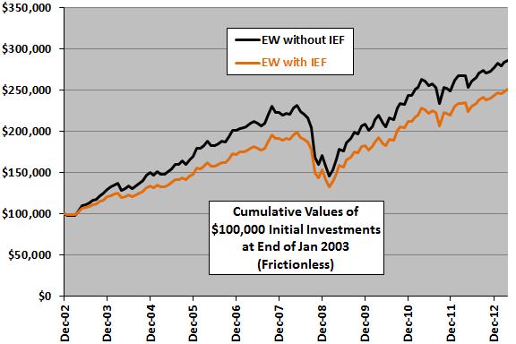 IEF-diversification-cumulative