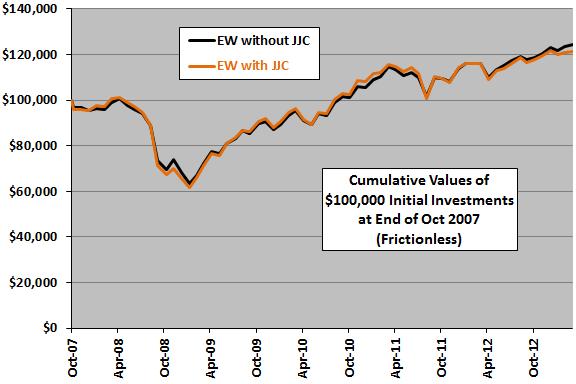JJC-diversification-cumulative