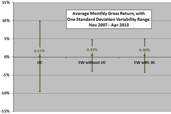 JJC-diversification-monthly-stats