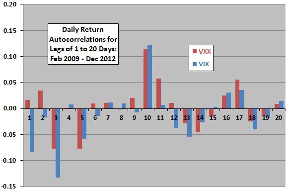 VXX-daily-autocorrelation