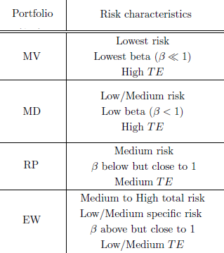 common-portfolio-risk-characteristics