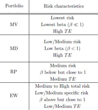 common-portfolio-risk-characteristics