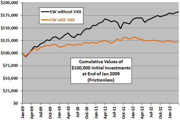 diversification-with-VXX-cumulative