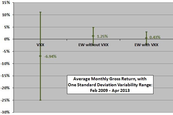 diversification-with-VXX-monthly-stats