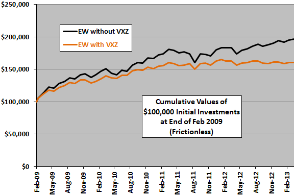 diversification-with-VXZ-cumulative