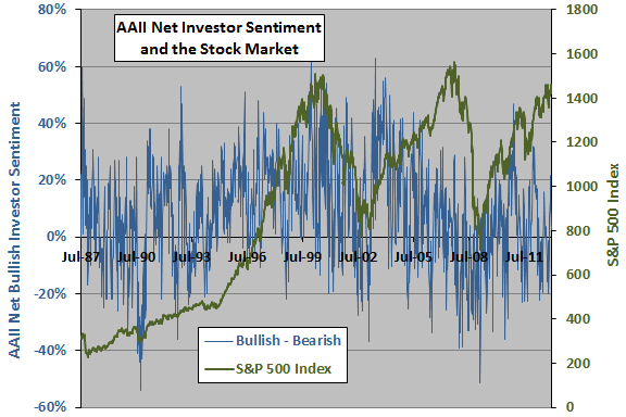 net-investor-sentiment-and-SP500