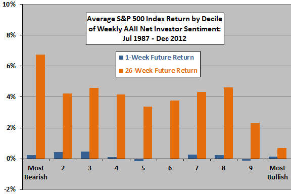 net-investor-sentiment-and-future-SP500-returns-by-decile