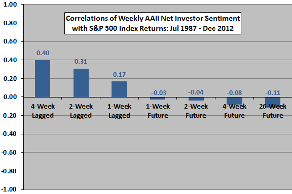 net-investor-sentiment-vs-SP500-returns