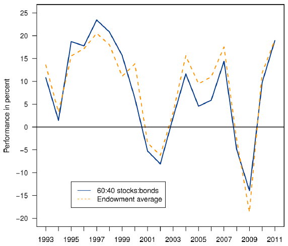 university-endowment-performance