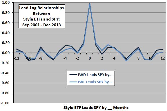 IWD-IWF-leadlag-market