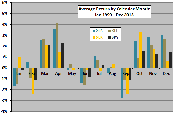 XLB-XLI-XLK-performance-by-month