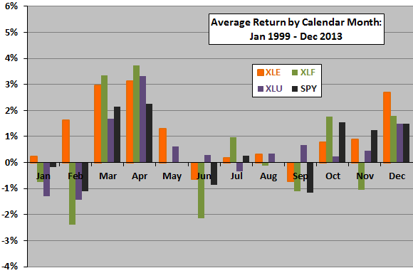 XLE-XLF-XLU-performance-by-month