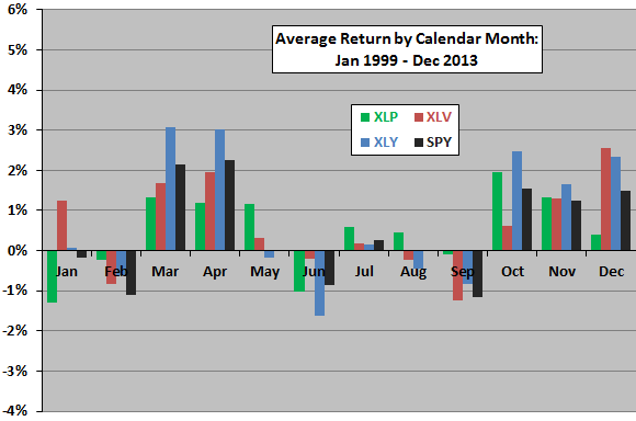 XLP-XLV-XLY-performance-by-month