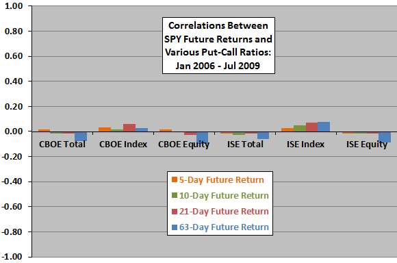 put-call-ratios-and-future-stock-market-returns-early