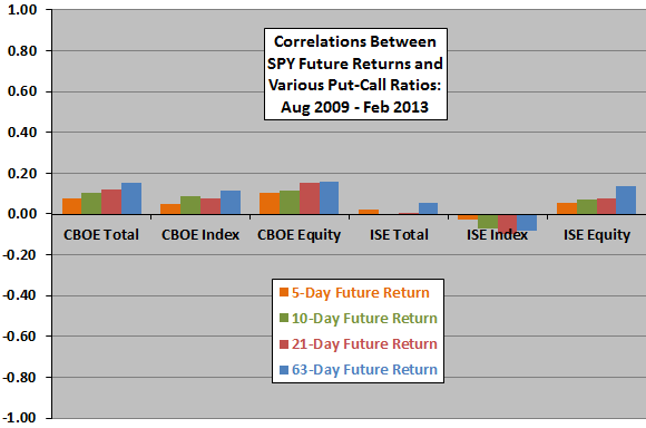 put-call-ratios-and-future-stock-market-returns-late