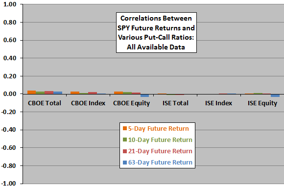 put-call-ratios-and-future-stock-market-returns