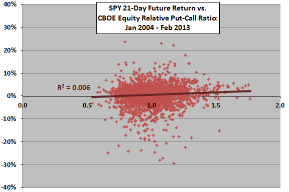 relative-put-call-ratio-and-next-month-stock-market-return