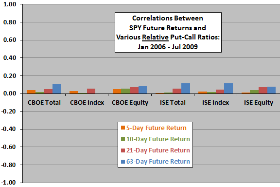 relative-put-call-ratios-and-future-stock-market-returns-early