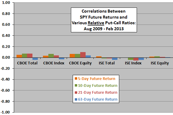 relative-put-call-ratios-and-future-stock-market-returns-late