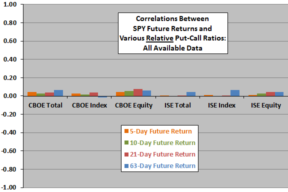 relative-put-call-ratios-and-future-stock-market-returns