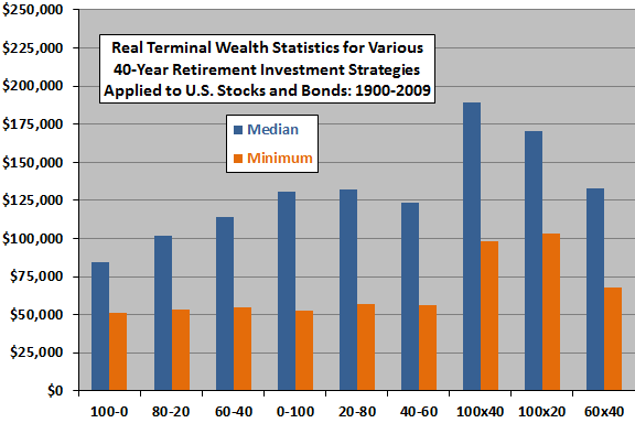 terminal-wealth-stats-for-various-strategies