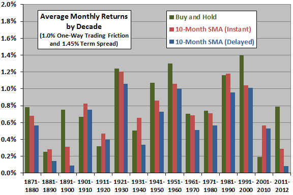 10-month-SMA-average-monthly-return-by-decade