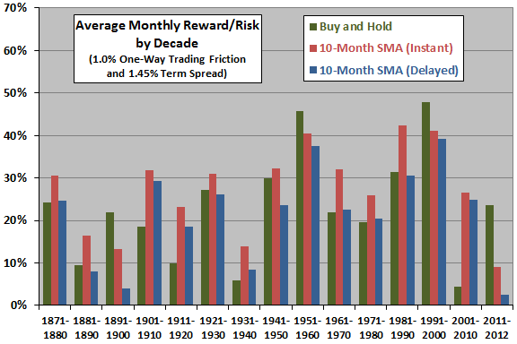 10-month-SMA-monthly-reward-risk-ratio-by-decade