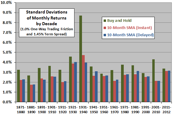 10-month-SMA-stdev-of-monthly-returns-by-decade