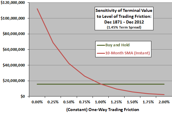 10-month-SMA-terminal-sensitivity-to-trading-friction