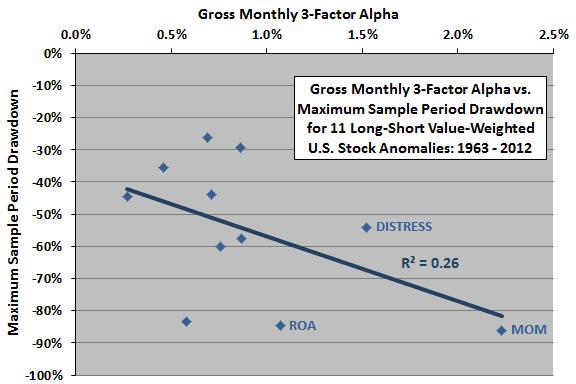 alpha-vs-maximum-drawdown-for-stock-anomalies