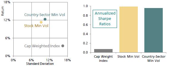 country-sector-vs-stock-min-volatility-portfolios